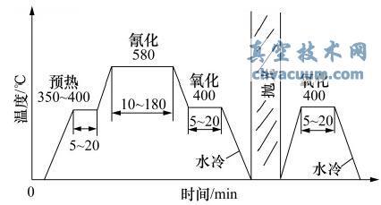 QPQ 新技术的工艺曲线