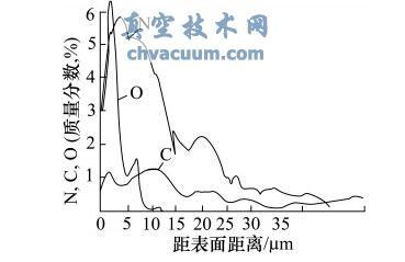 QPQ 处理后渗层中N、C、O 含量分布