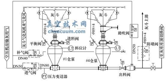 仓泵输送系统组成