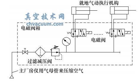 气动回路原理图图片