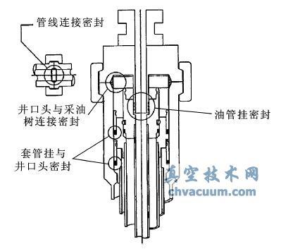 水下井口系统主要密封部位
