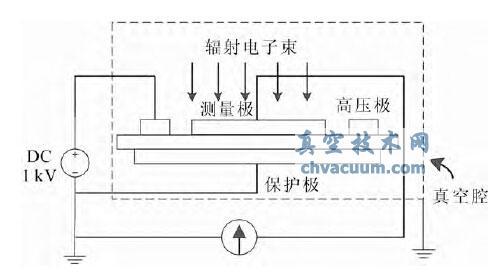 表面泄漏电流测量原理图