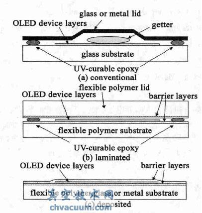 超高阻隔膜制备工艺现状及市场发展