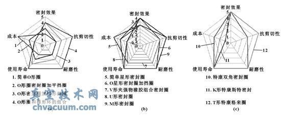 滑套密封技术分析与性能评估