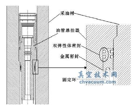 水下采油树油管悬挂器密封性能分析