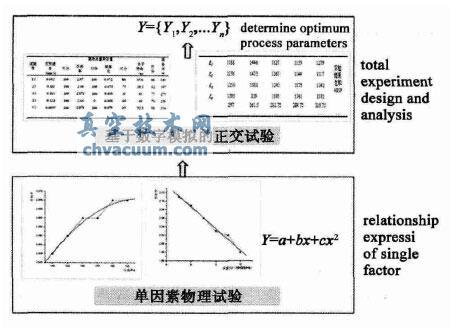 基于数字模拟的PECVD沉积氮化硅薄膜的工艺参数决策方法研究