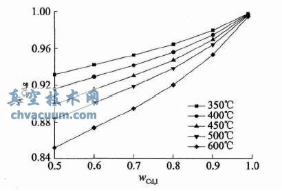 高镉锌真空蒸馏分离锌镉的研究
