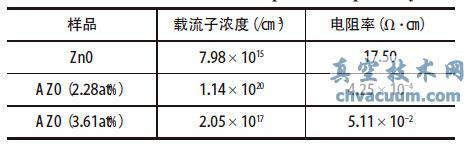用铝丝掺杂溅射ZnO薄膜的光电性能研究