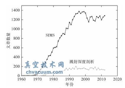 SIMS溅射深度剖析的定量分析