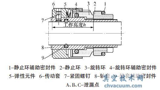 机械密封基本型式