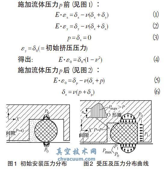 液压齿轮泵中O形圈密封机理和选用