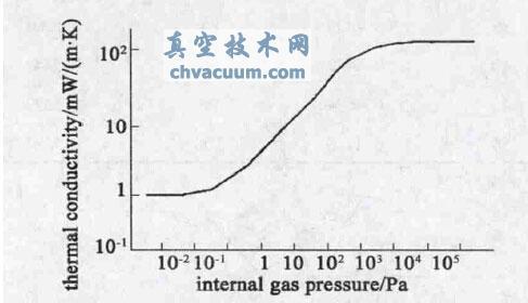 基于思维进化神经网络的真空绝热板真空度测量精度改进方法研究