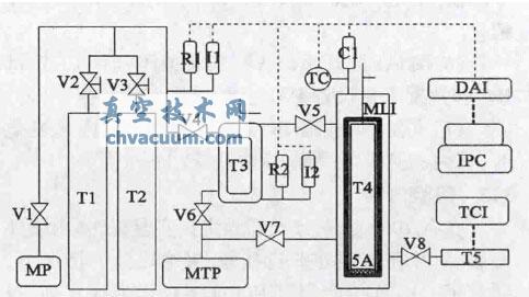 复合吸氢剂吸附H2的实验装置