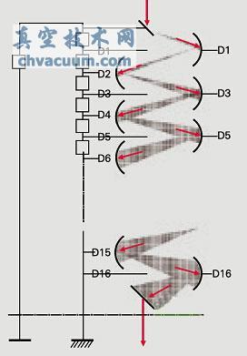 通过电阻链向倍增电极之间供应高电压(大约 1,000 ~ 3,000 v),两个
