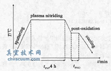 离子渗氮后氧化工艺流程图