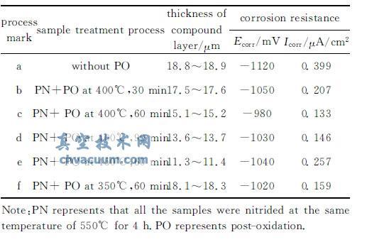 氧化复合处理工艺参数与化合物层深度及耐腐蚀性结果
