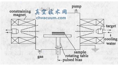 电弧离子镀沉积TiCx薄膜的结构和性能研究