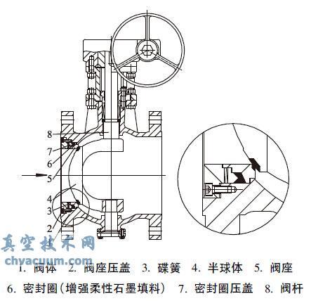 高温高压偏心半球阀的密封结构设计