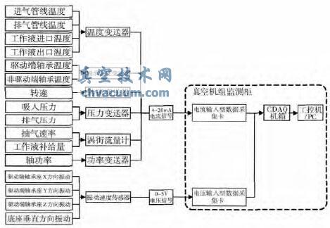 液环泵工作状态监测系统的研究