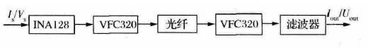 一种大功率微波源真空钛泵电源系统