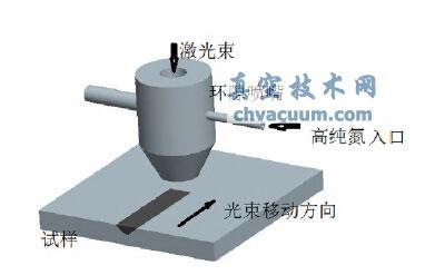 TC4表面激光渗氮研究