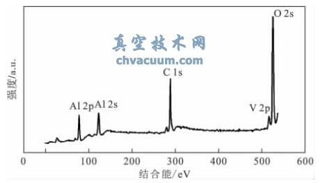 原子层沉积氧化铝包覆层增强五氧化二钒多孔薄膜电化学循环稳定性