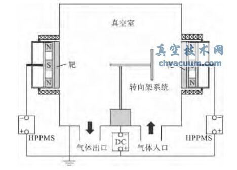 高功率脉冲磁控溅射沉积系统示意图