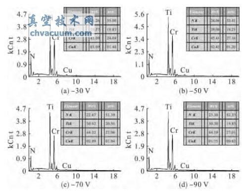 不同偏压下制备的Cr/CrN/Cu-TiN 膜的能谱图