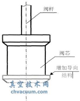 尿素装置调节阀NS-HV-102阀杆断裂原因分析及改进应用