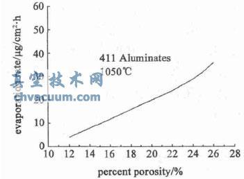 基体钨海绵孔度与阴极蒸发率的关系