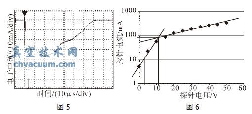 真空放电中磁场对等离子体生成特性的影响