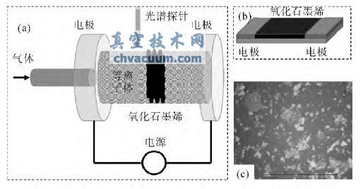 低温氢等离子体还原氧化石墨烯