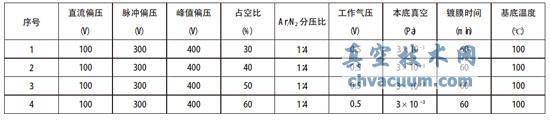 脉冲偏压占空比对复合离子镀(Cr,Al)N薄膜结构和力学性能的影响