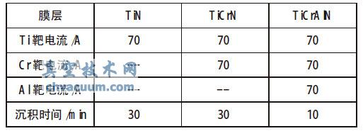 TiN/TiCrN/TiCrAlN复合薄膜膜基结合力测定与分析