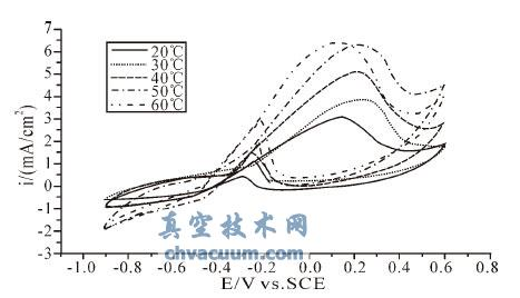 AuPdPt-WC/C复合材料作为直接甲醇燃料电池阴极催化剂的性能研究