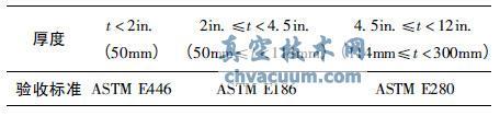 ASME核级铸钢件射线检验要求