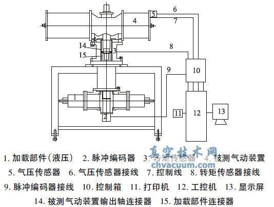 阀门气动装置启闭转矩连续测试装置的试验与研究
