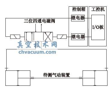 气动装置试验台控制系统