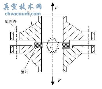 采用垫片安全系数的高压法兰螺栓密封设计