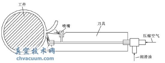 低温微量润滑切削304不锈钢的实验研究