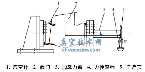 核级闸阀端部加载有限元应力分析