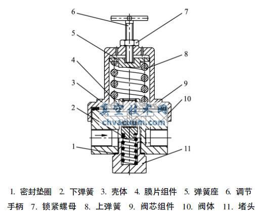 液化天然气用超低温增压调节阀密封结构设计