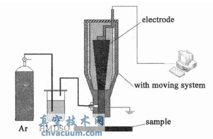 大气压等离子体射流沉积系统原理简图