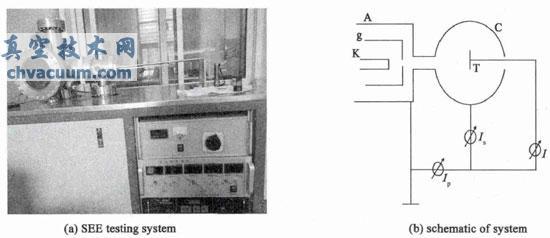 二次电子发射系数测试系统及其原理图