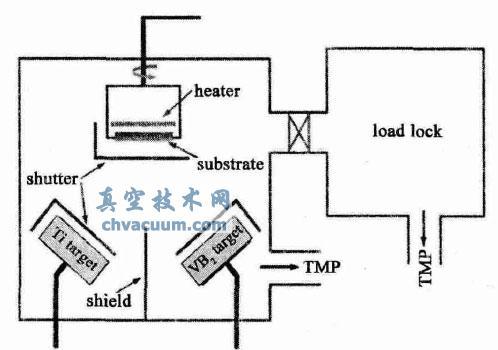 MS450 磁控溅射系统示意图