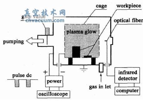 笼网空心阴极放电实验装置示意图