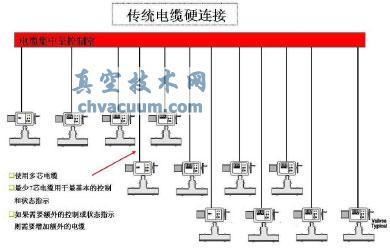 现场总线电动执行机构在黄岛油库的应用