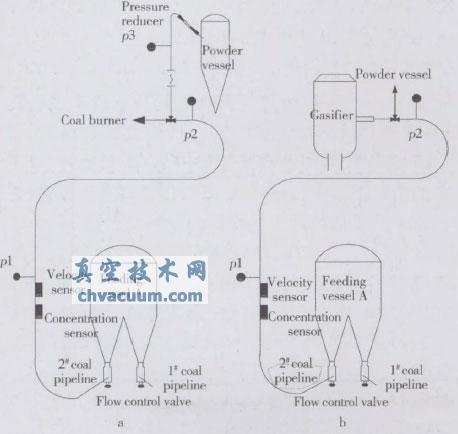 Shell煤气化装置中煤粉流量调节阀性能研究