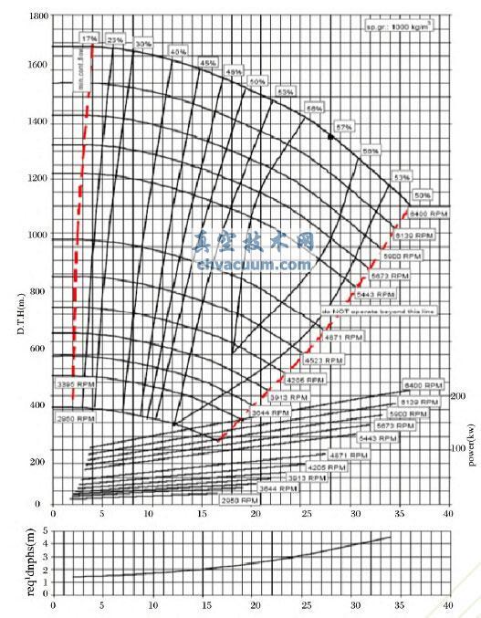 旋壳泵的发展综述与应用展望