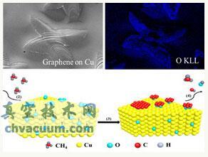 石墨烯化学气相沉积生长研究获进展
